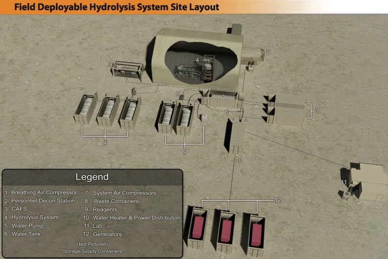 Field Deployable Hydrolysis System Site Layout (credit: US Army)